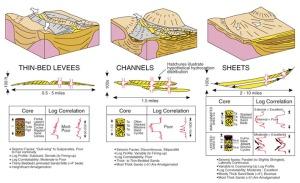 Gambar 7. Klasifikasi Elemen penyusun deepwater dengan aplikasinya pada reservoir Gulf Mexico. After Chapin et al. (1994).