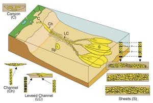 Gambar 6. Skema diagram elemen penyusun dari lingkungan pengendapan fine-grained deepwater. Modifikasi dari Bouma (2000).