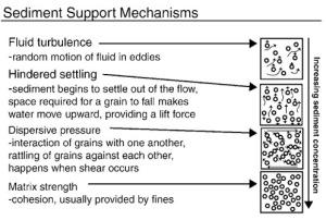 Gambar 3. Berbagai macam mekanisme sedimen support yang terjadi pada lingkungan pengendapan deepwater. Mekanisme pendukungnya volume relatif butiran-butiran terhadap volume butiran. Alirannya bertransisi dari turbulen, ke aliran laminar, aliran kohesif.
