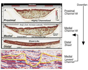 Gambar 8. A, B, C adalah 3 profil seismik High-Resolution dari suatu shallow intraslope minibasin, bagian utara Gulf  Mexico. (A) Proximal dan (B) Profil medial cross the upfan channelized system. (C) Profil distal cross the sheet deposits. Catatan bahwa lobe A dan B terlihat menggunduk diantara struktur kontinu lateral, refleksi seperti sheet. Endapan ini seluas 50 ms pada 2 arah travel time. (D) Profil seismik dari leveed channel complex dari bagian barat Gulf Mexico. A, B, C, after Beaubouef et al, (2003).